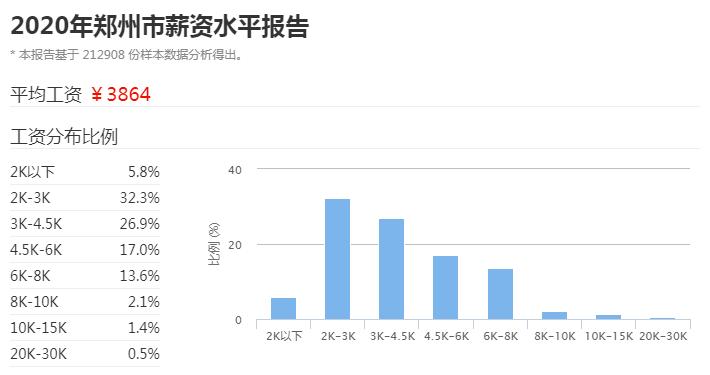 在平均工资3864元的郑州,你是怎么生活的?